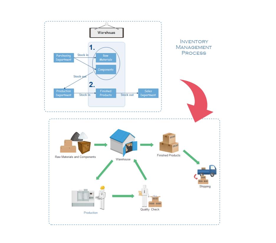 proses manajemen inventory dalam sebuah perusahaan