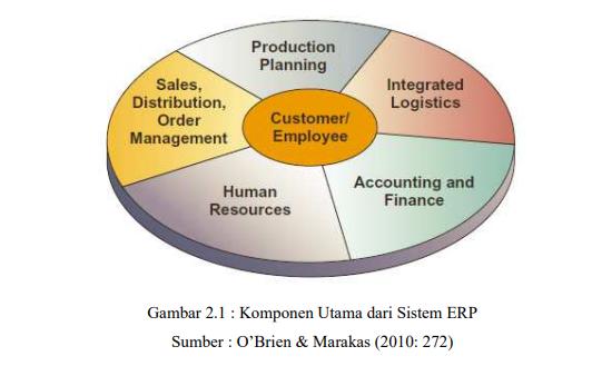 komponen sistem ERP menurut O Brien