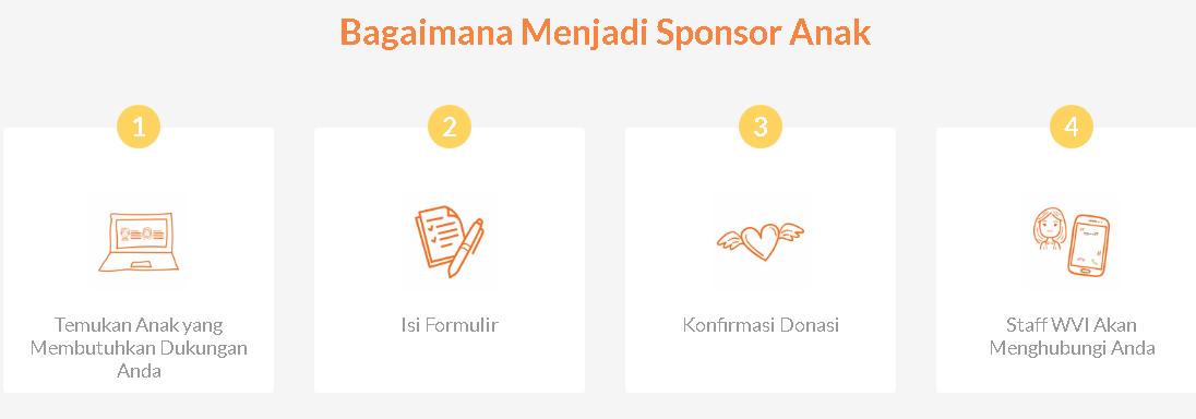 cara menjadi sponsor anak di Wahana Visi Indonesia