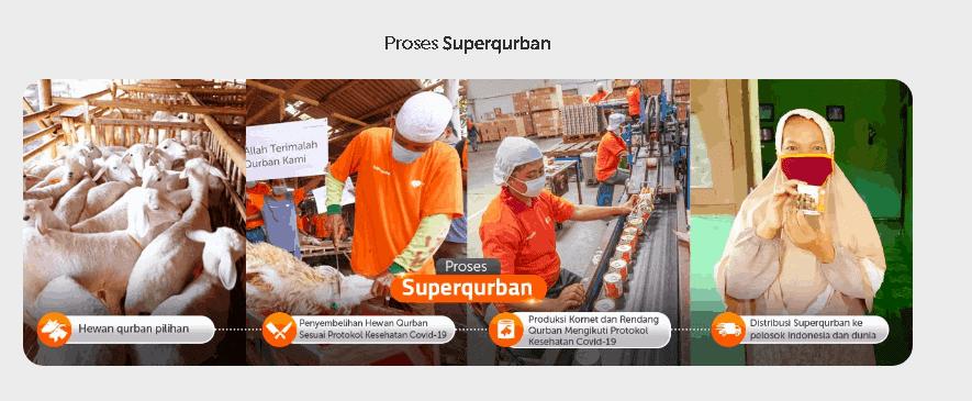 Proses Superqurban yang sesuai protokol kesehatan
