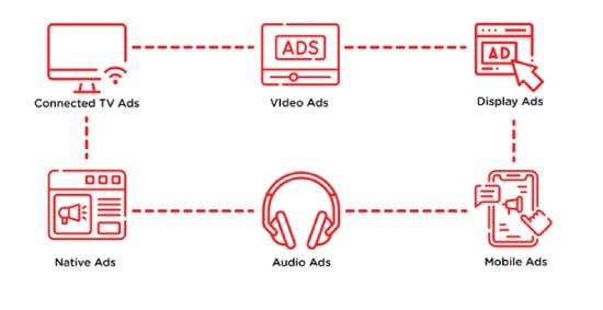 format iklan dalam programmatic Ads